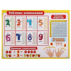 Плакат Таблица умножения Мир открыток 499*691 мелов карт 0-02-122А