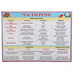 Плакат Части речи Мир открыток 499*691 мелов карт 0-02-294