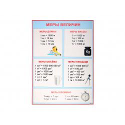 Плакат Меры величин Мир открыток 499*691 мелов карт 0-02-301А